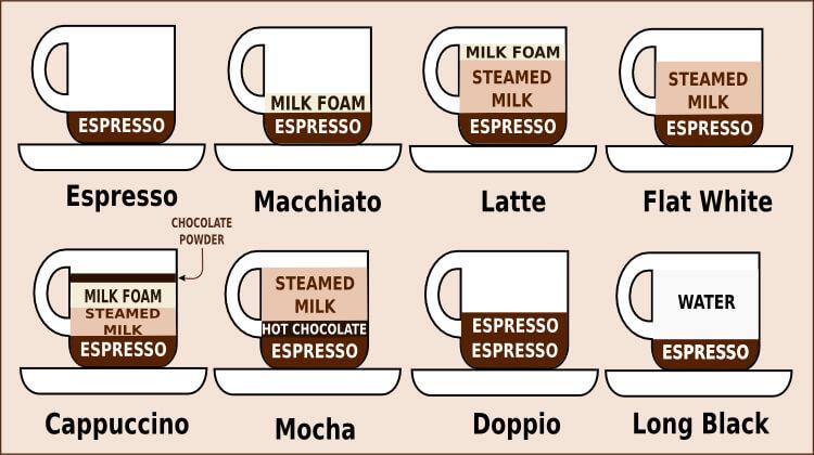 types of espresso beverages