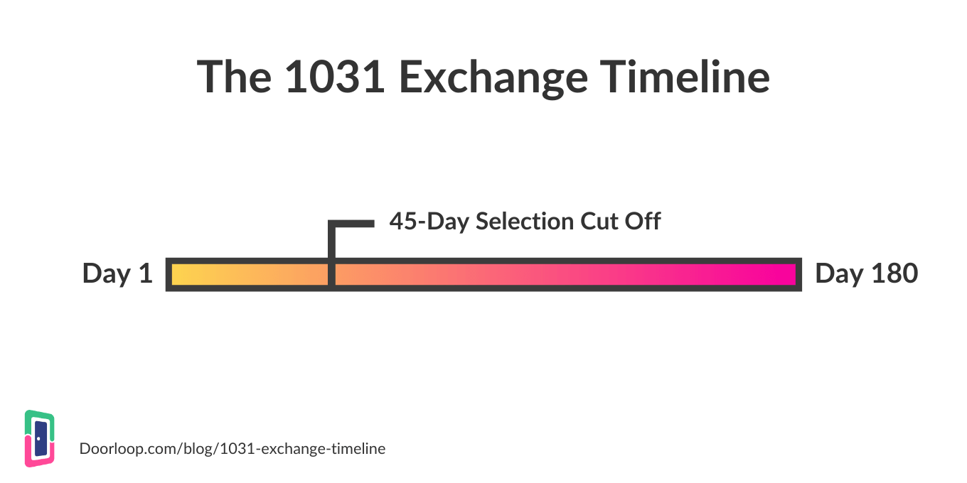 1031 Exchange Timeline Overview