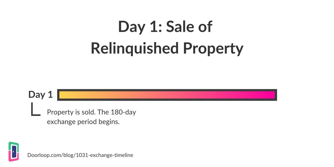 Sale of Relinquished Property