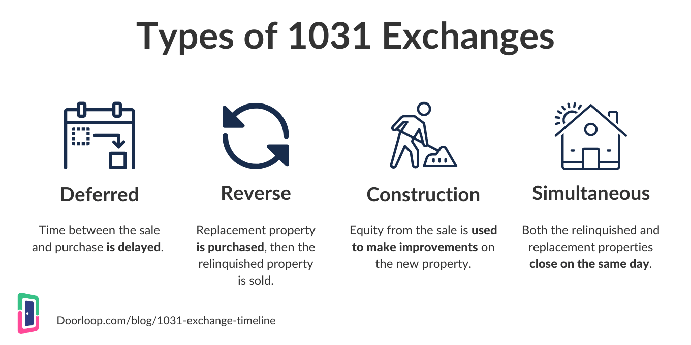 Types of 1031 Exchanges
