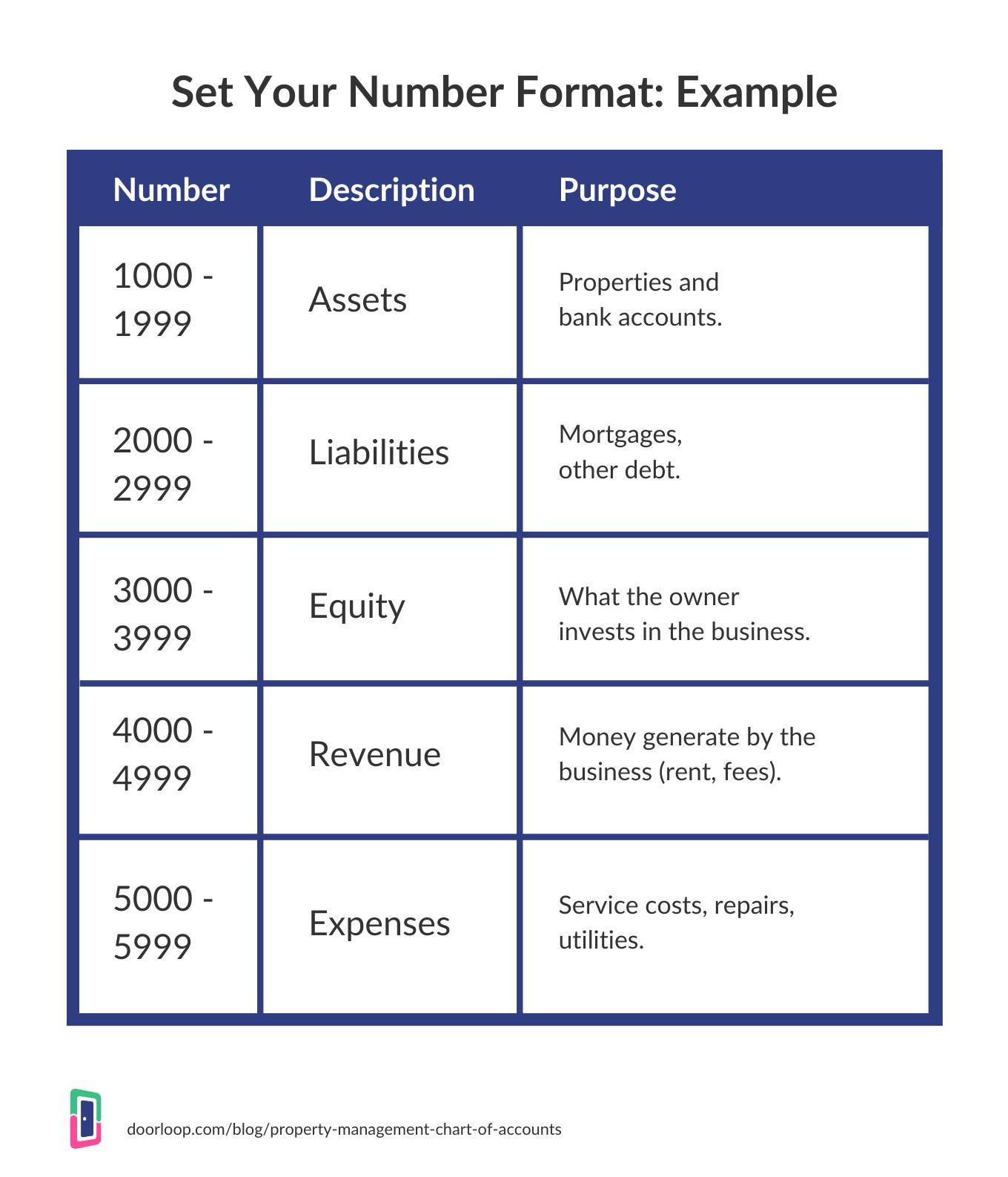 Set your number format