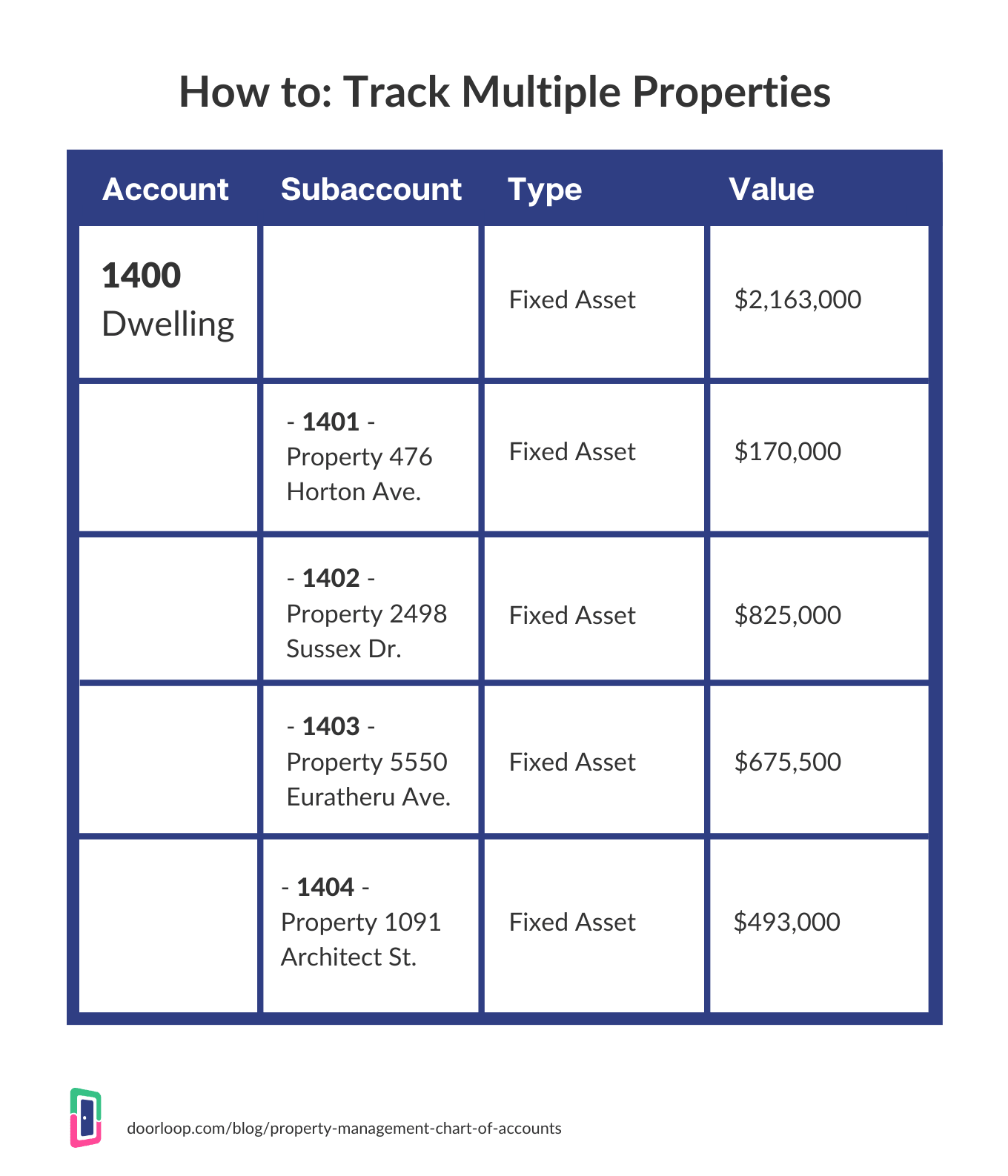 how to track multiple properties