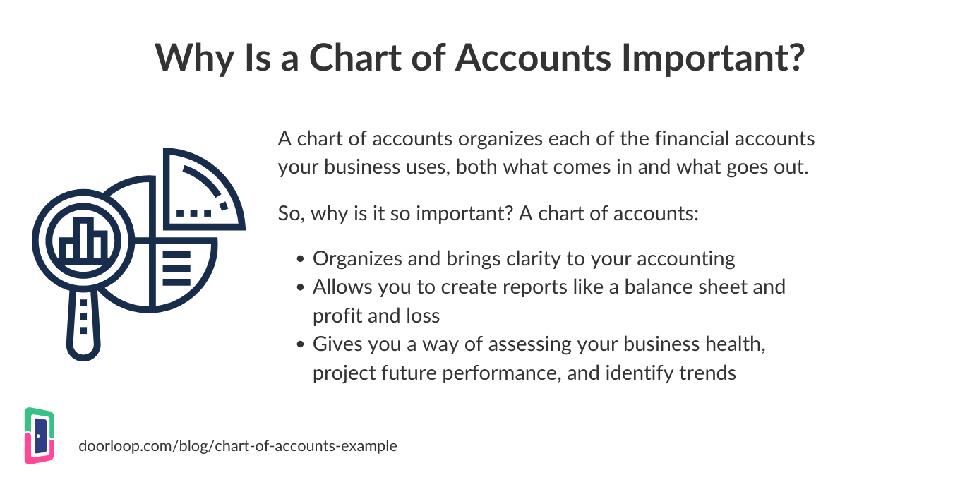 Why is a chart of accounts important?