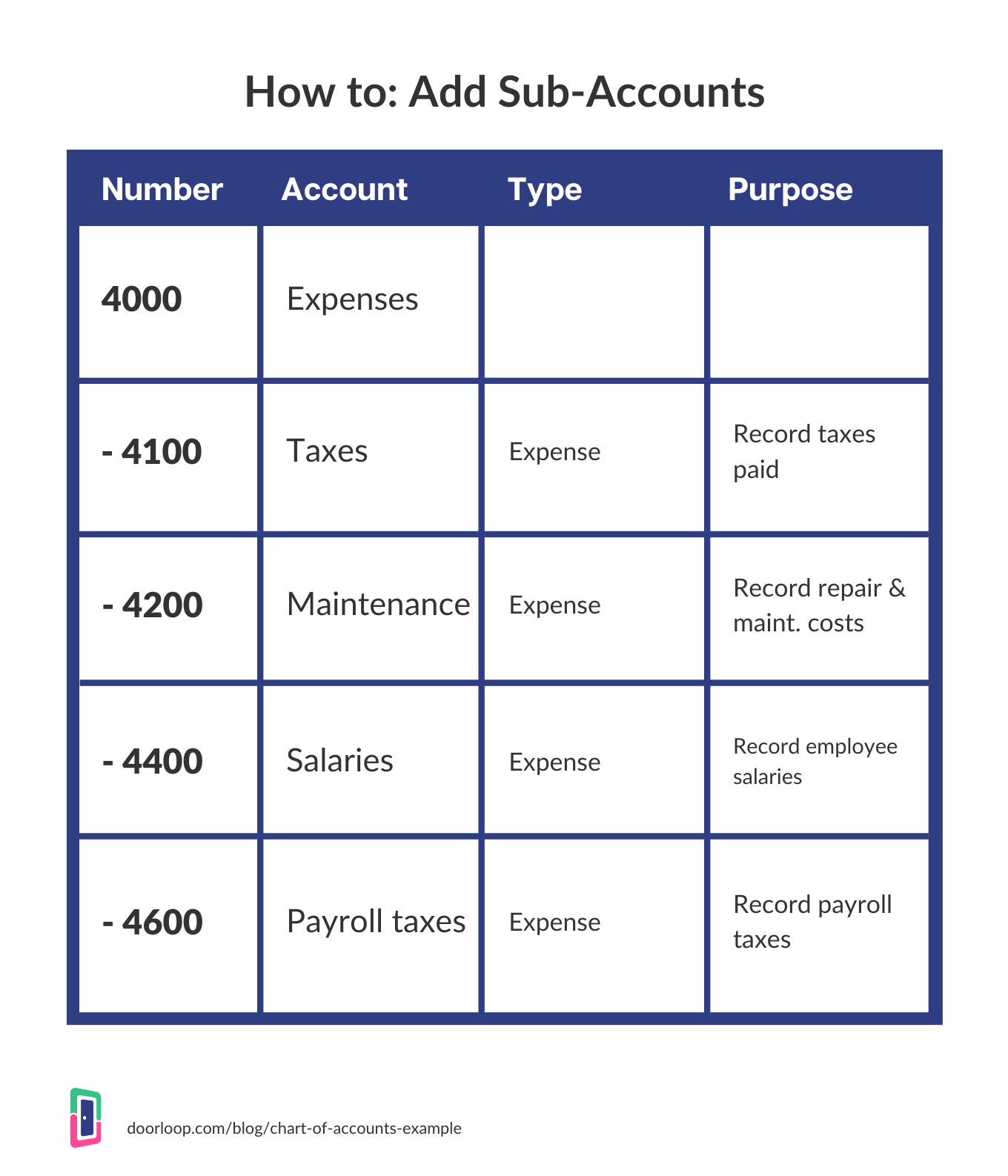how to add sub-accounts