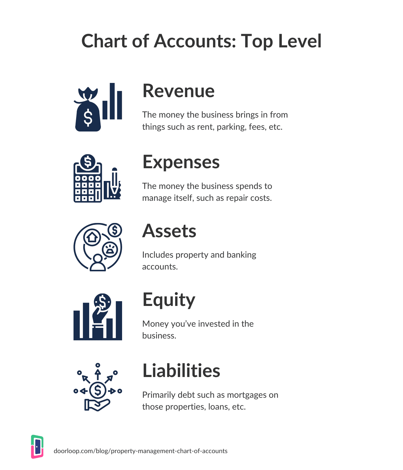 Property management accounting accounts