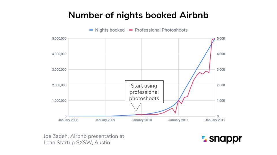 airbnb rental stats