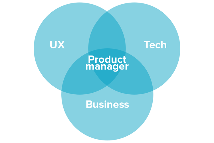 Product management is mix of business, technology, and design