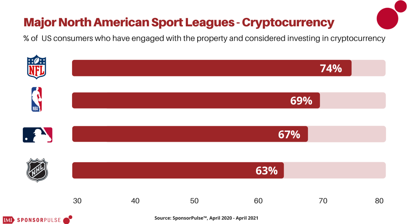 SponsorPulse Content Series   With digital collectibles like NBA Top Shot taking off, which fanbases might be next in line?