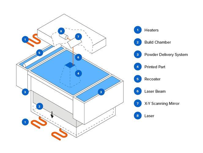 Selective Laser Sintering (SLS) infographic