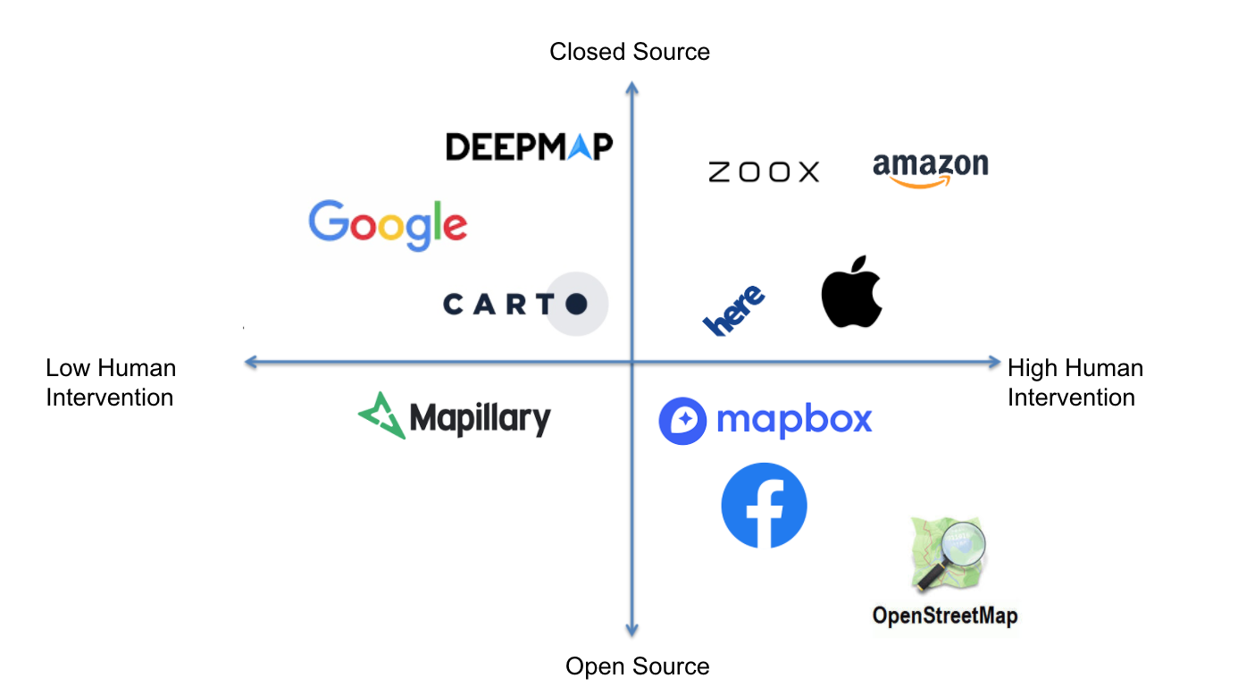 Some of the Key Mapping Players and How they fit into the Larger Technical Narrative