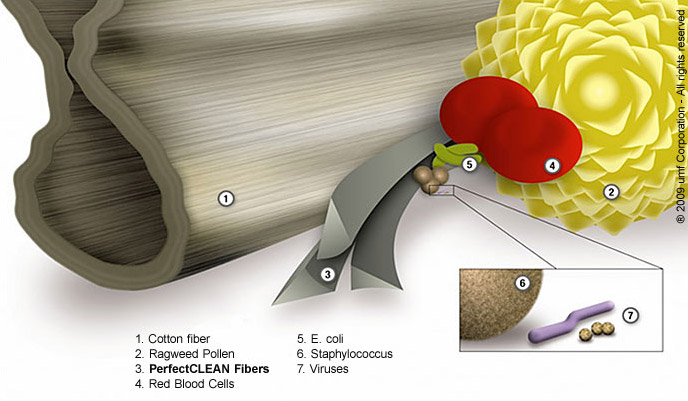 PerfectCLEAN fibers compared to bacteria and other biological components.