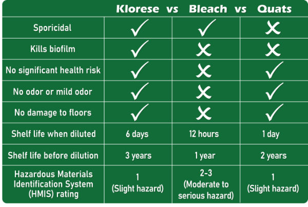 Klorese vs. Bleach vs. Quats feature chart