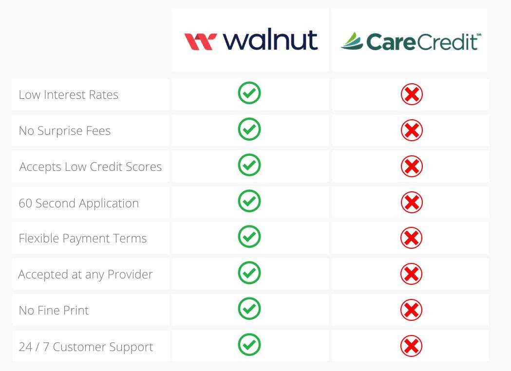 Comparison chart of Care Credit