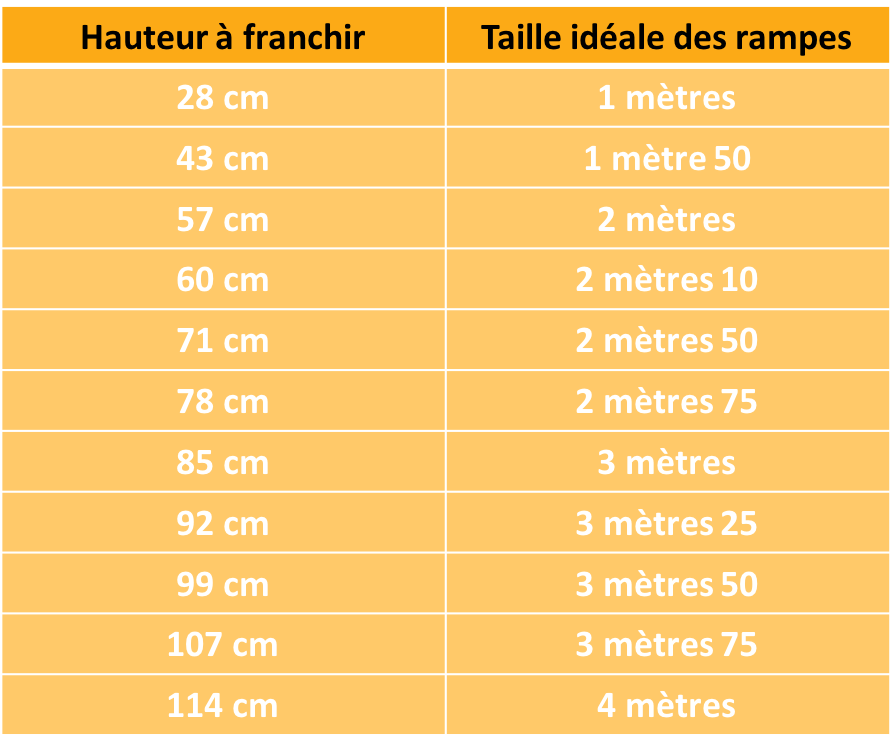 Tabla de alturas máximas recomendadas por tamaño de la pluma