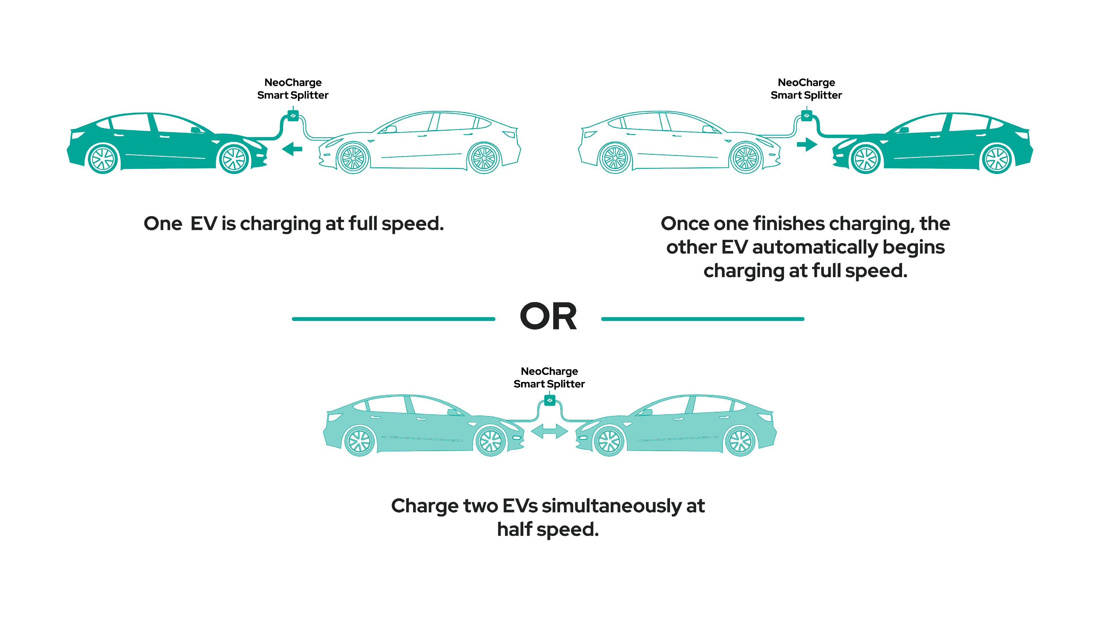 How it works diagram for the dual-car smart splitter