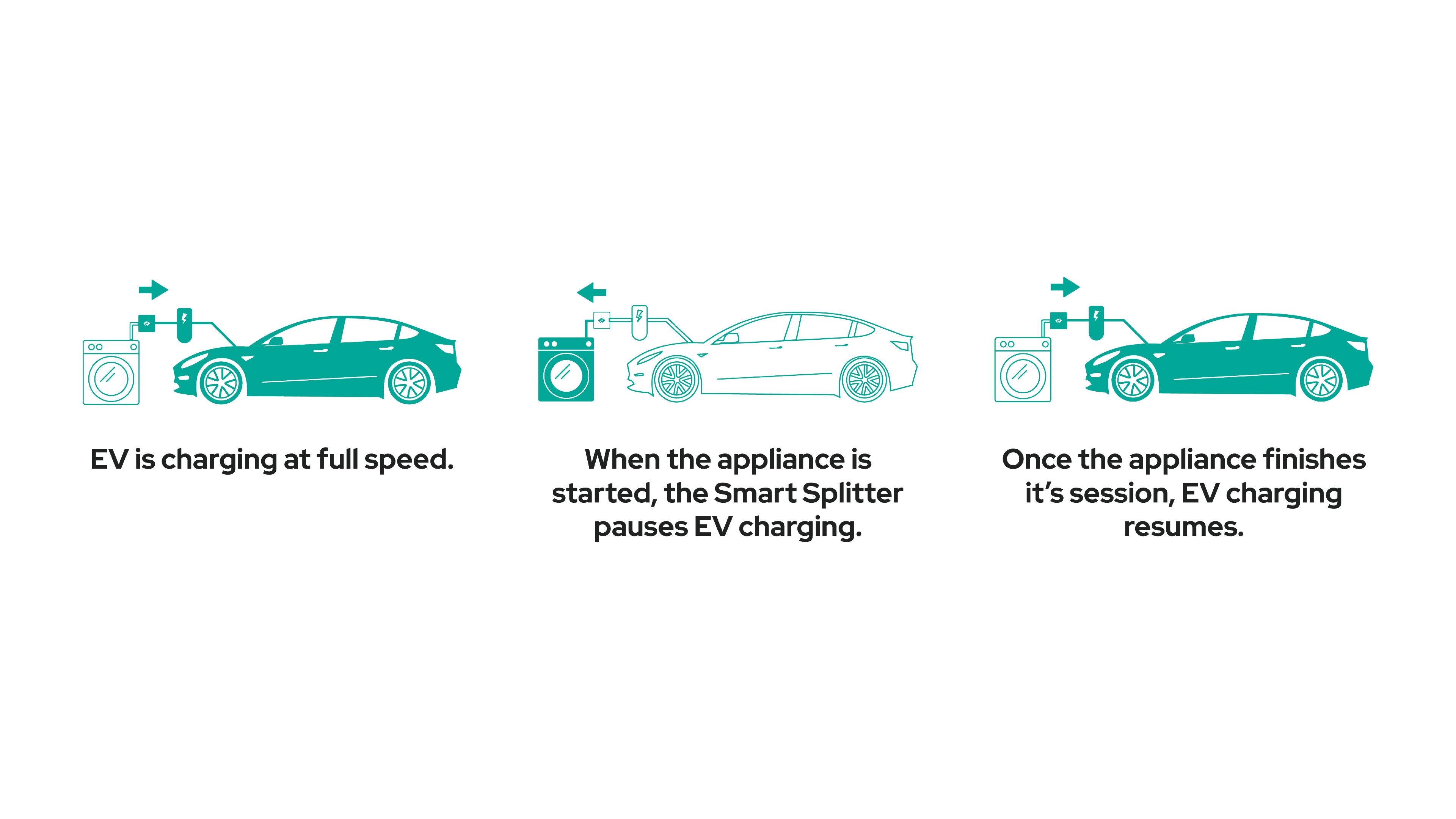 Diagram explaining how the Appliance Smart Splitter works.