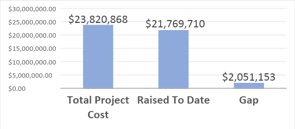A chart that indicates the gap to raise for the capital campaign