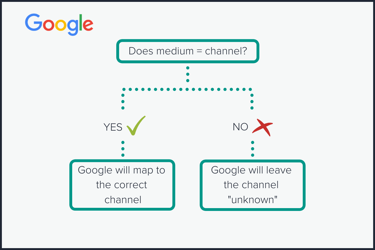 google channel mapping