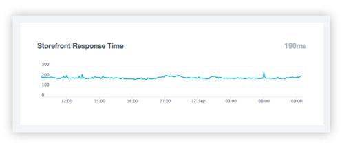 Reduce BigCommerce Load Time
