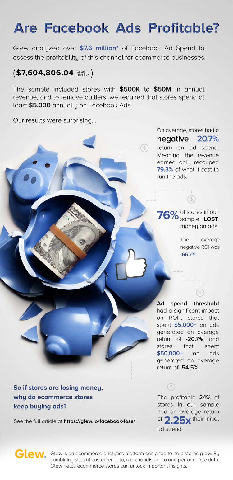 Infographic of Facebook's Return on Investment for Ecommerce Stores