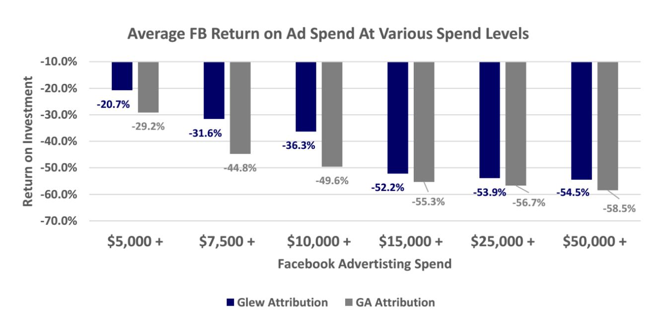 Average Facebook Return on Ad Spend at Various Spending Thresholds