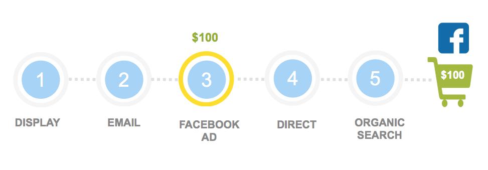Facebook Attribution Model Example