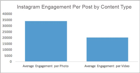 Instagram Engagement Per Post by Content Type