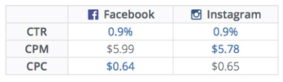 Cost and Conversion of Instagram Ads vs. Facebook Ads