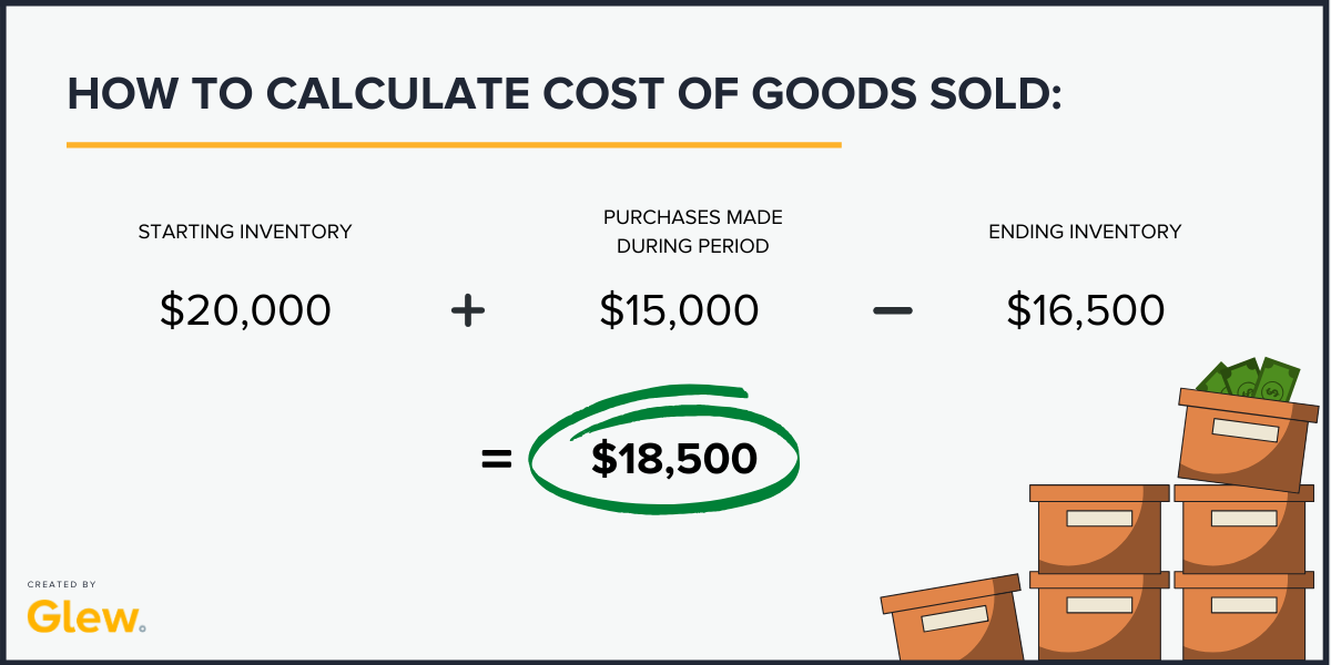 exmaple for cost of goods calculation