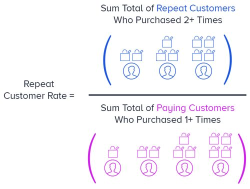 How to Calculate Repeat Customer Rate
