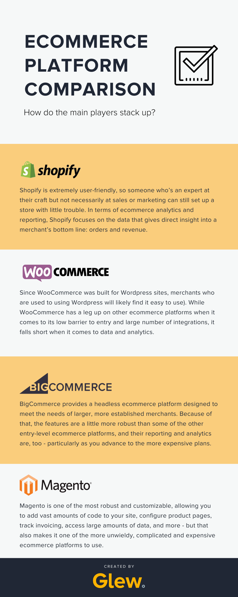 Comparison of four major ecommerce platforms: Shopify, WooCommerce, BigCommerce and Magento