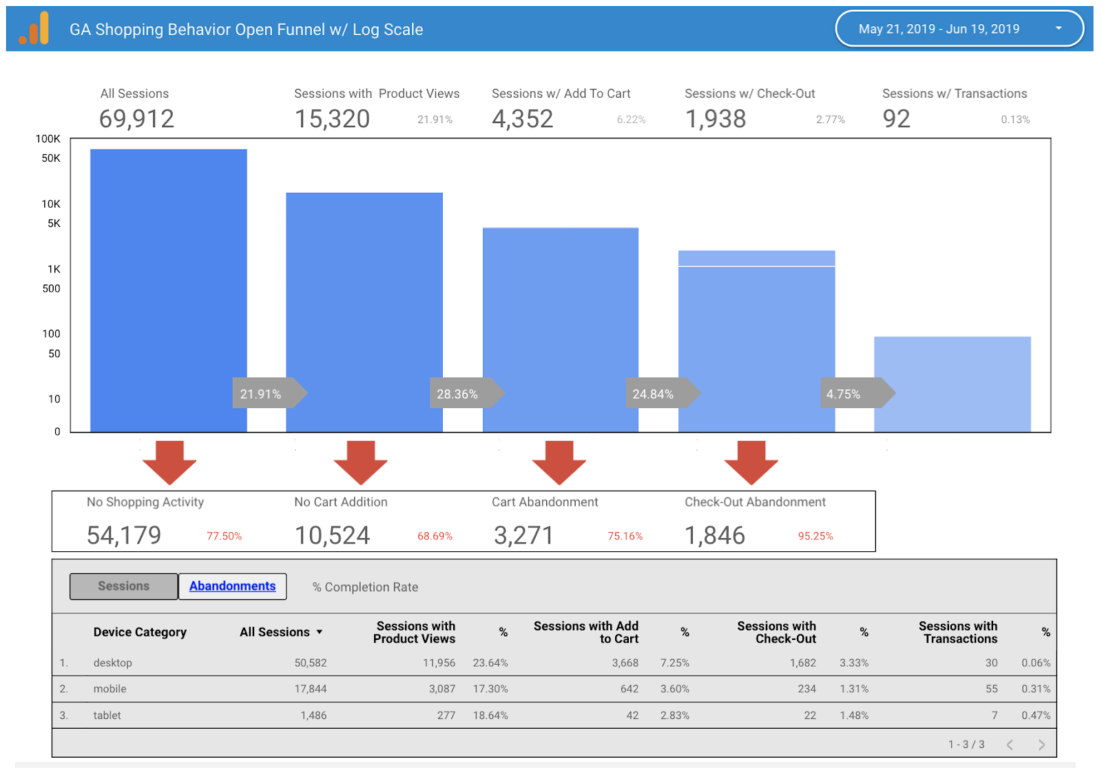 Example shopping behavior report in Google Analytics. Image: Charles Farina