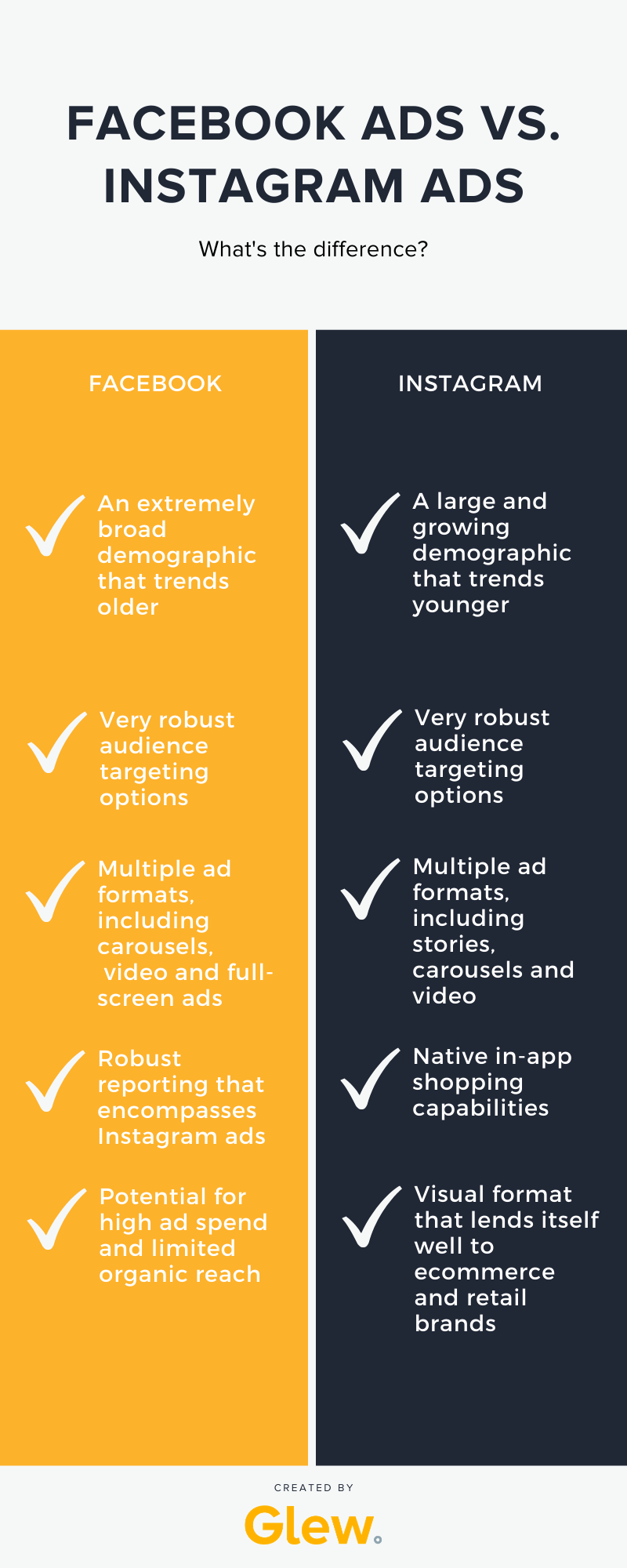 Comparison: Facebook Ads vs. Instagram Ads