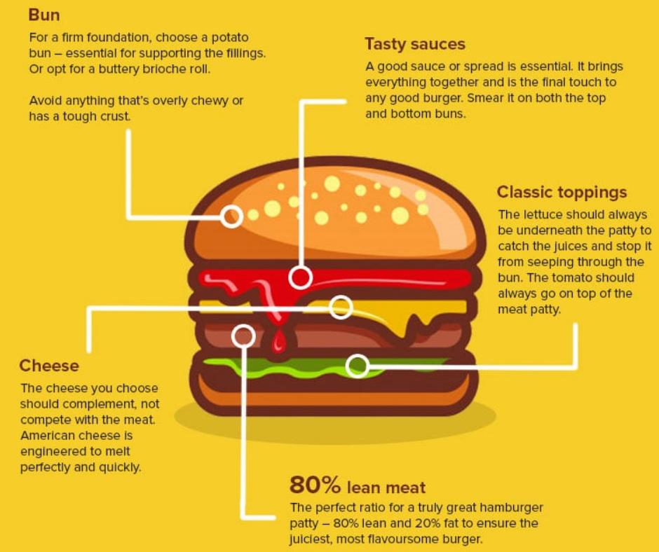 Diagram-best-burger-ever