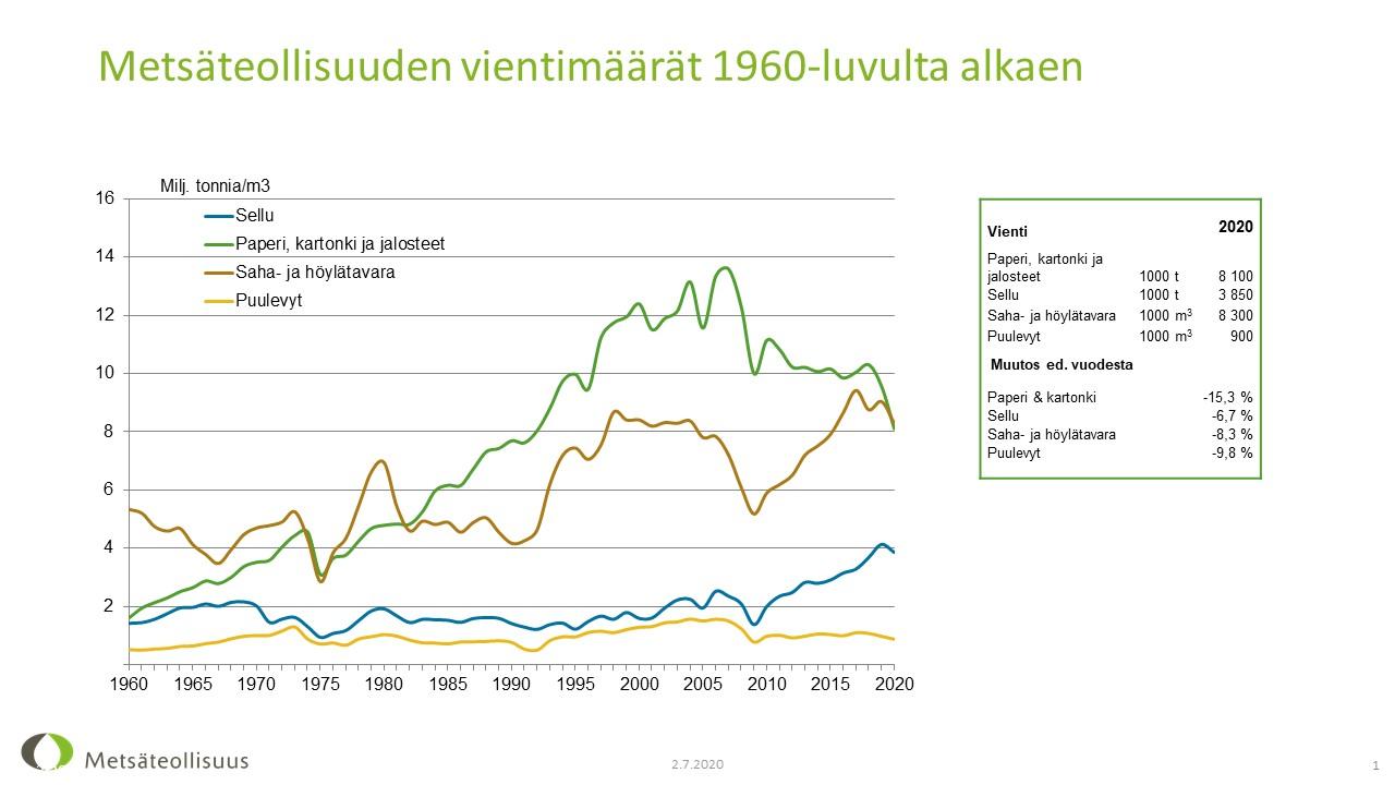 Metsäteollisuuden vienti tuotelajeittain ja viennin kehitys 1970-2019