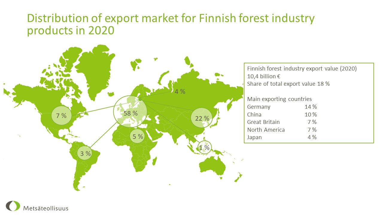 Forest industry export market