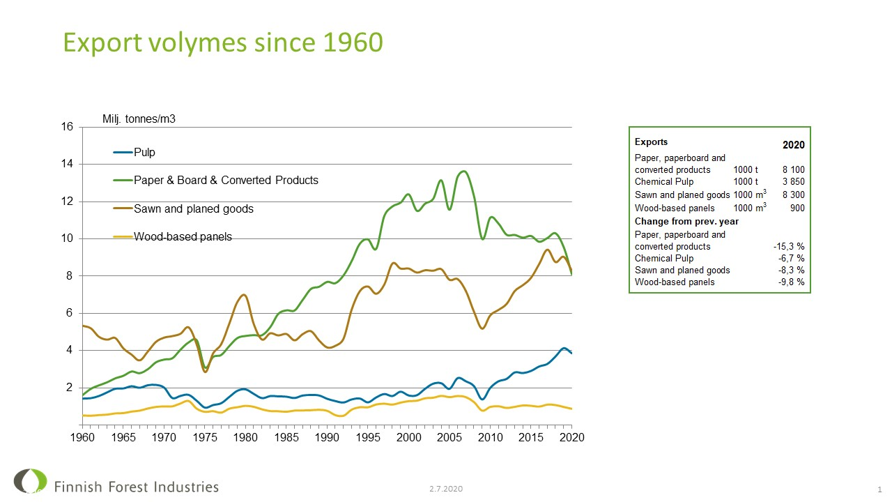 Forest industry export volumes since 1960