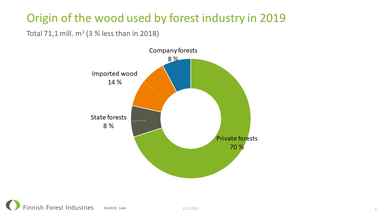 Wood consumption and imports
