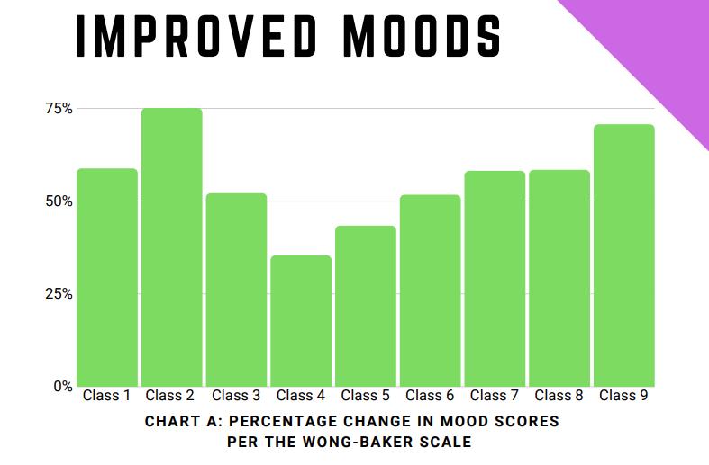 Mood wellness data reporting via Televeda
