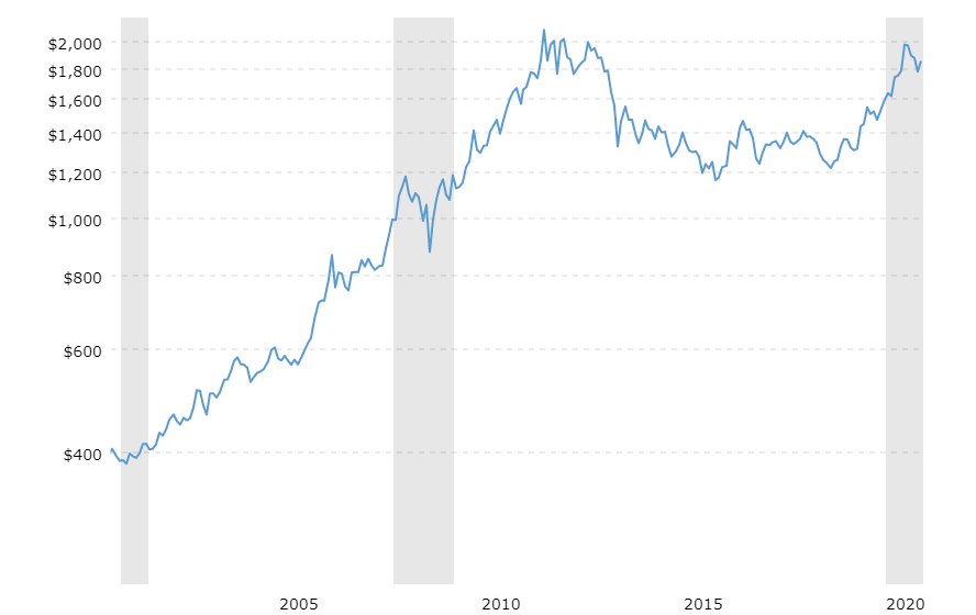 F:\Logicose Docs Folder\historical-gold-prices-100-year-chart-2020-12-17-macrotrends.png