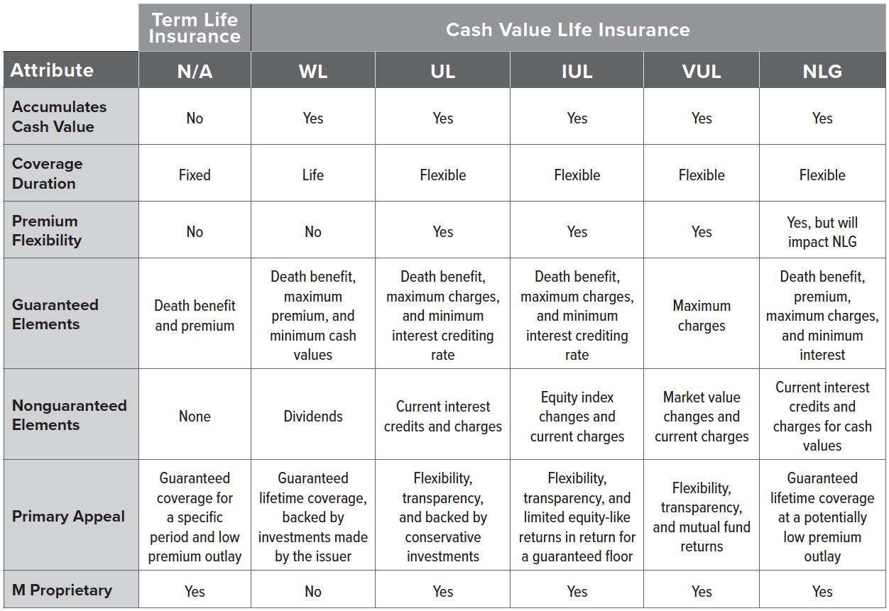 Term and Cash Value Insurance Comparison Chart
