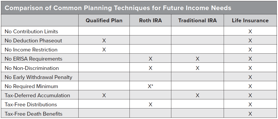 Planning Techniques for Fuure Income Needs
