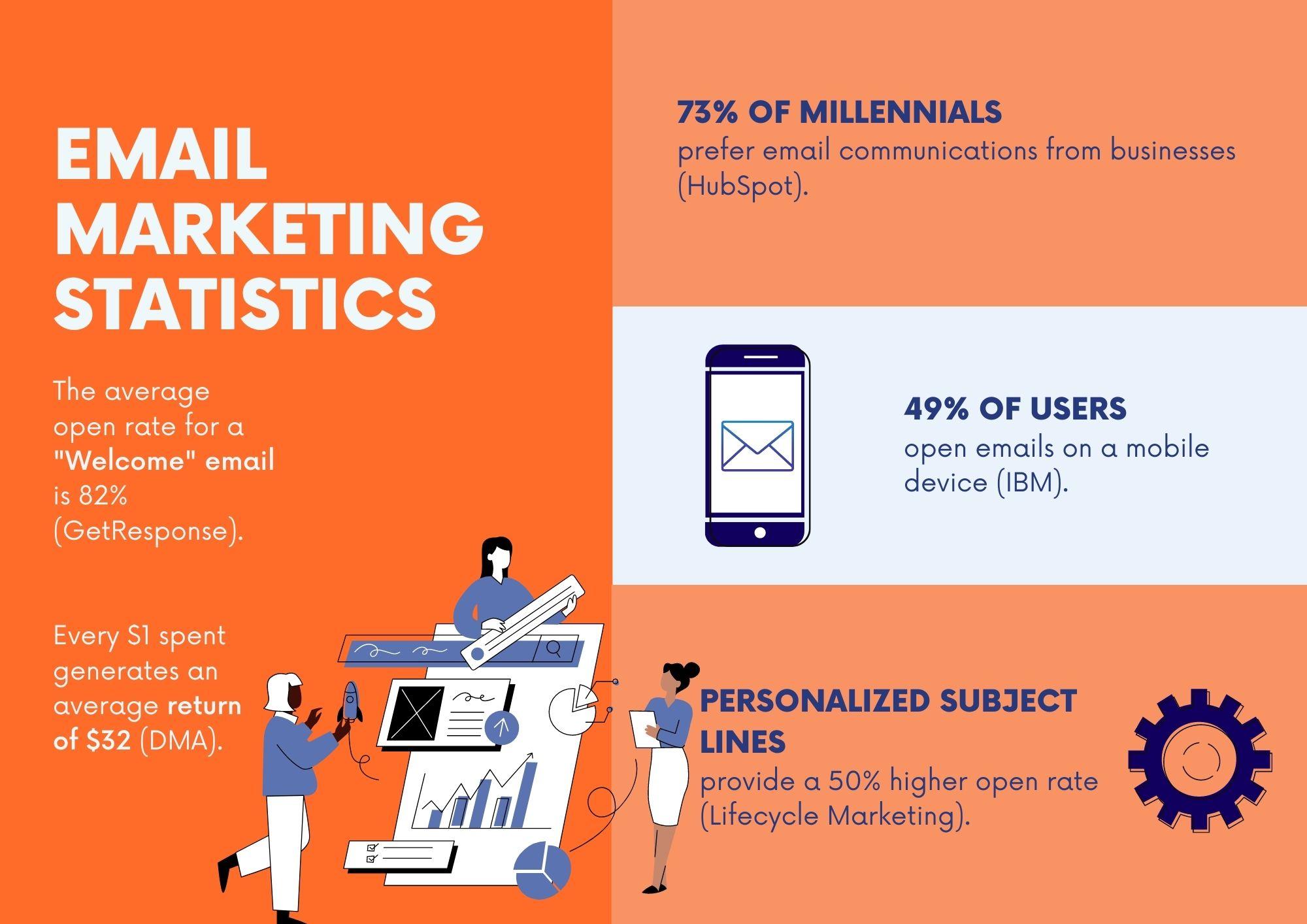 Email Marketing Statistics Banner