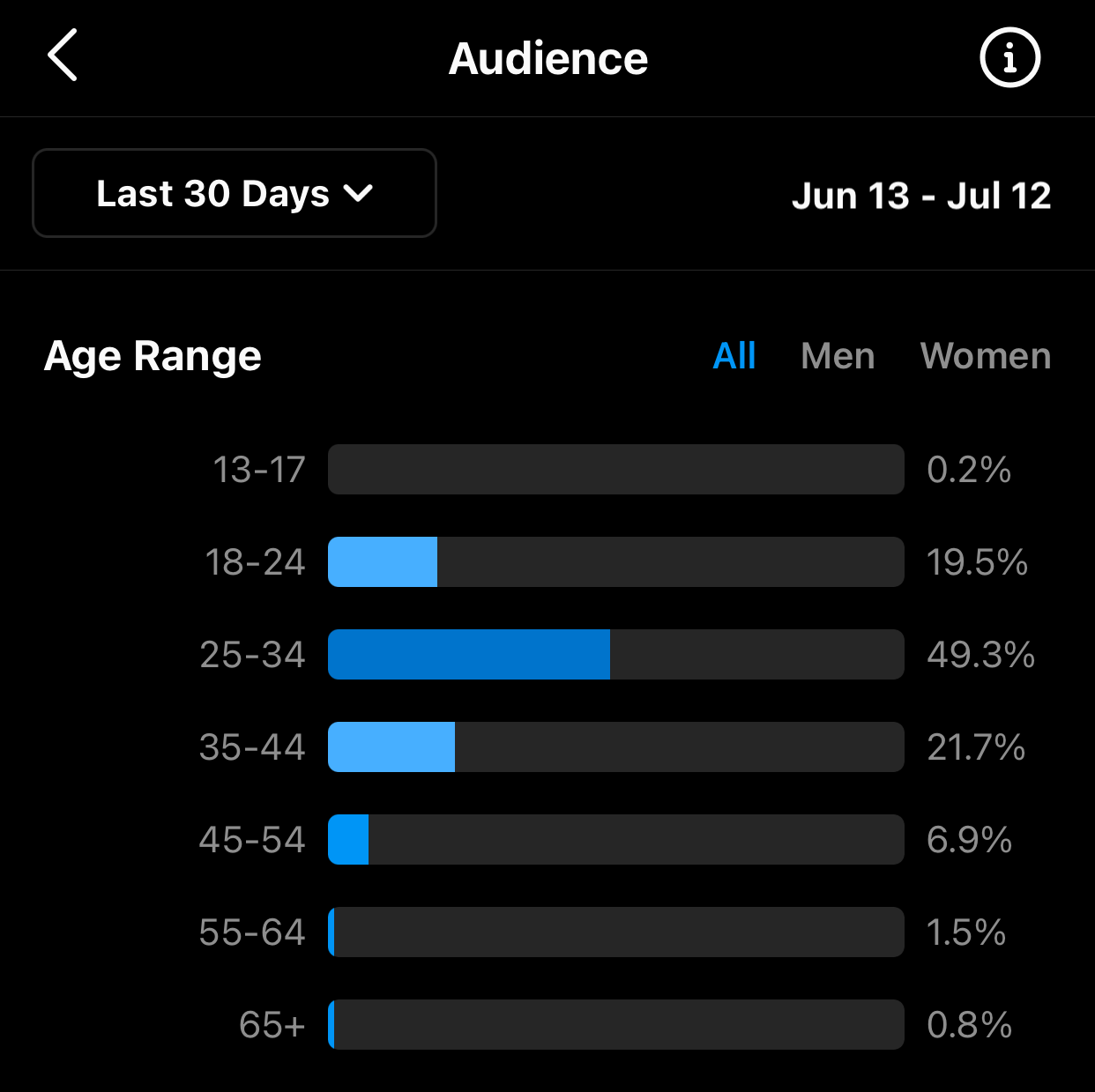 Audience from Instagram