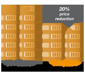 Energy cost comparison