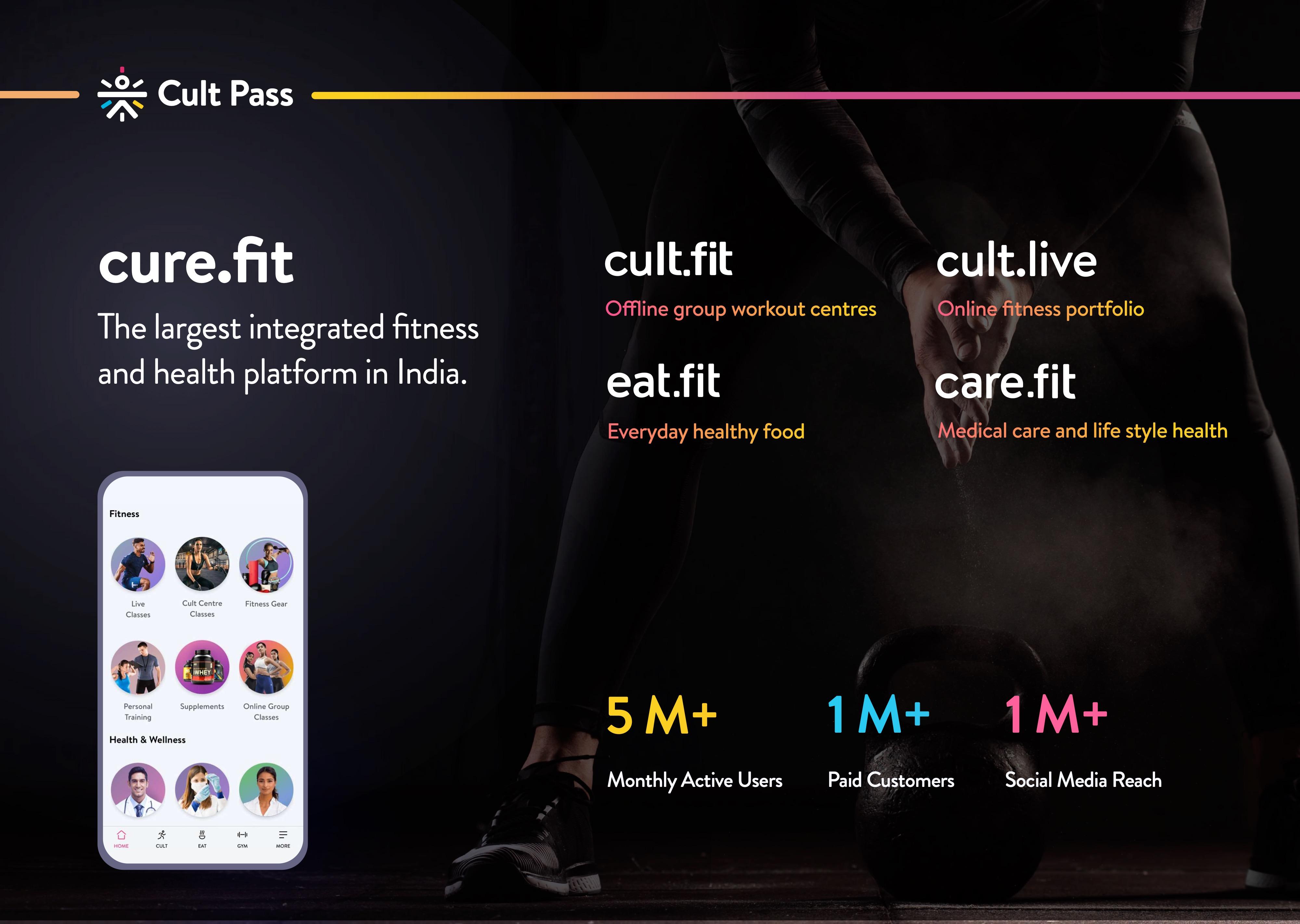 curefit introduction