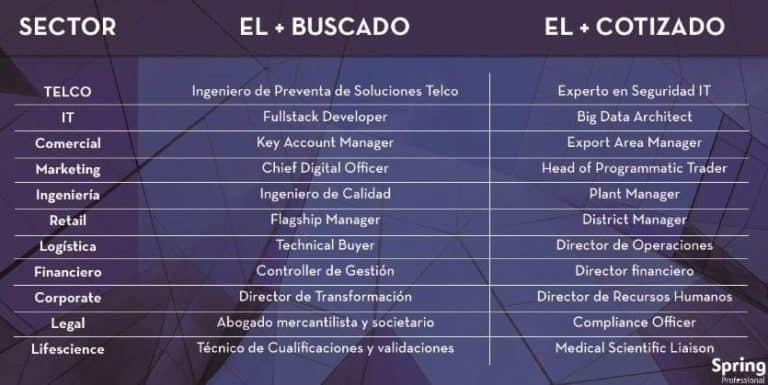 perfiles más demandados en el sector TIC