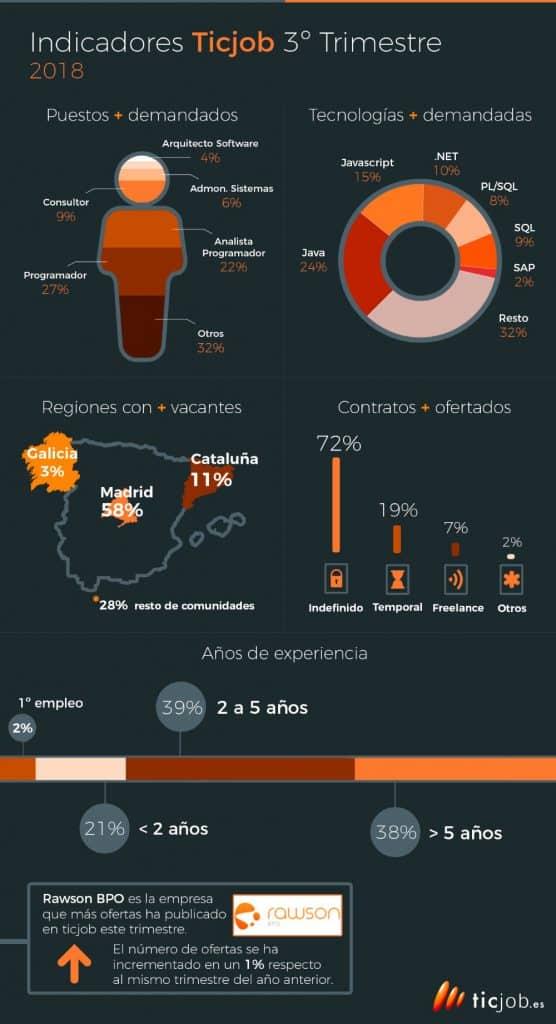 ofertas de empleo sector TIC|trabajo sector tic|Trabajo en el sector TIC España
