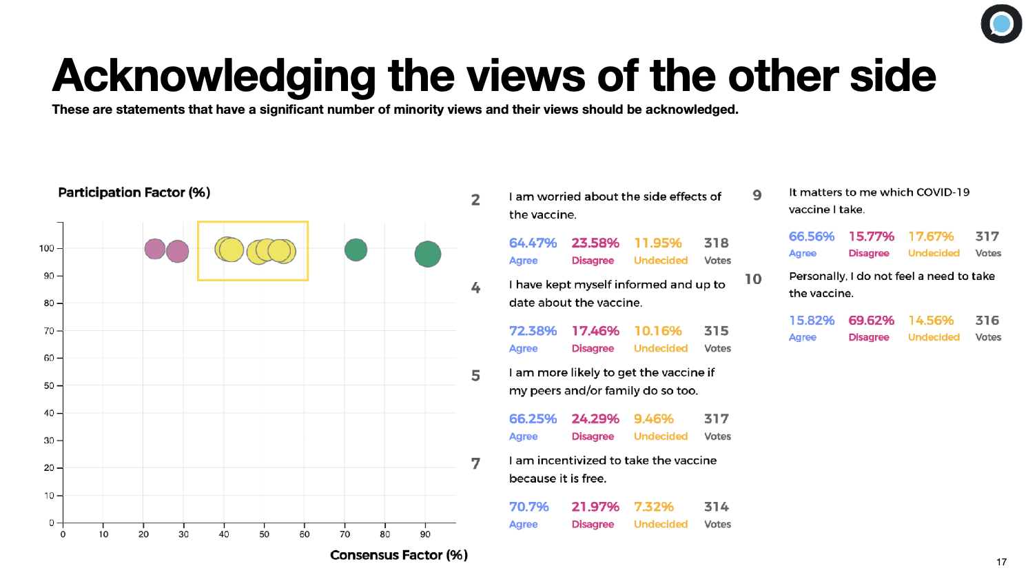 OPPi's analytics dashboard showing the 6 acknowledge statements from the survey ran for I Have a Question. 2, I am worried about the side effects of the vaccine; 4, I have kept myself informed and up to date about the vaccine; 5, I am more likely to get the vaccine if my peers and/or family do so too; 7, I am incentivized to take the vaccine because it is free; 9, it matters to me which COVID vaccine I take; 10, personally, I do not feel the need to get the COVID vaccine.