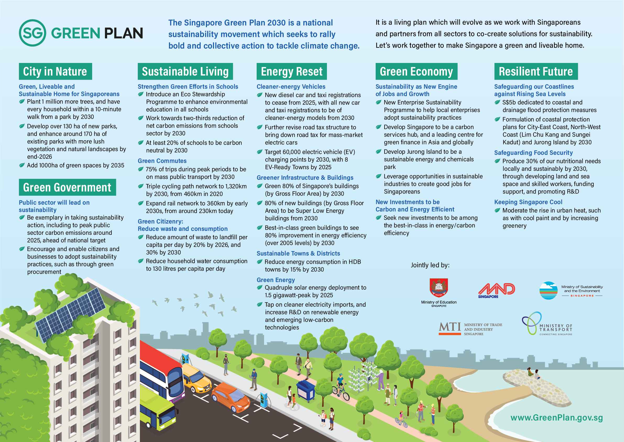 An overview of the Singapore government's Singapore Green Plan 2030, with six broad categories including City in Nature, Green Government, Sustainable Living, Energy Reset, Green Economy, and Resilient Future.
